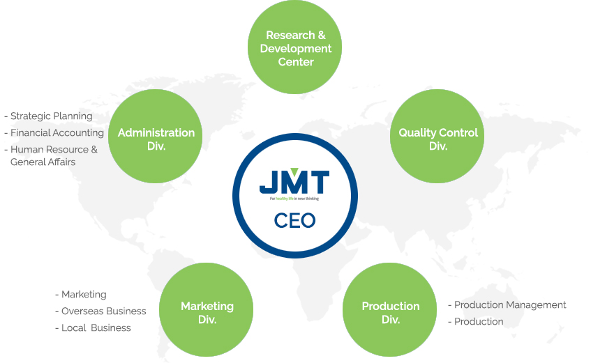 JMT Organization